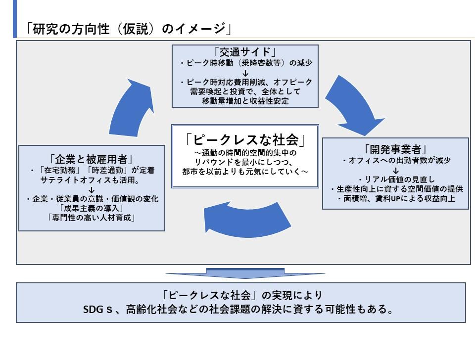 WG1研究概念図